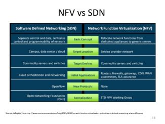What is the Differences between sdn and nfv