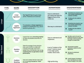 Top and Best Machine Learning Cheat Sheets Pdf